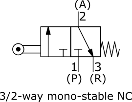 Circuit function of a Normally Closed 3/2-way valve