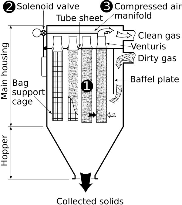 Schematic view of a reverse jet system with pulse jet solenoid valves