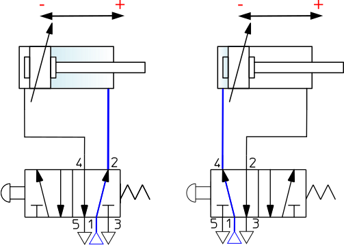 schematic representation of a double acting cylinder with adjustable  end-position cushioning at both ends