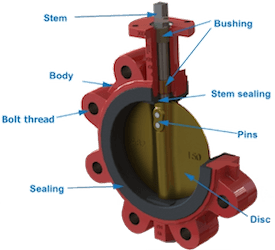 Anatomy of a typical butterfly valve