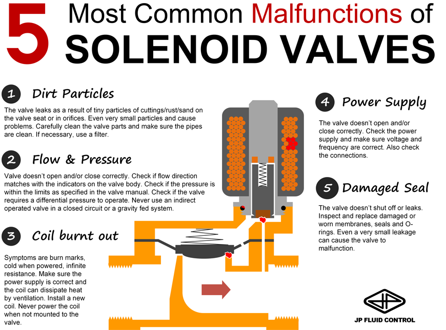 Common solenoid valve issues and fixes | tameson com