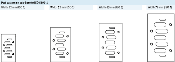 ISO 5599 sizes for ISO 1, 2, 3, and 4