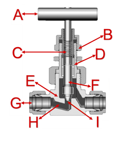 Needle valve cross section view and components