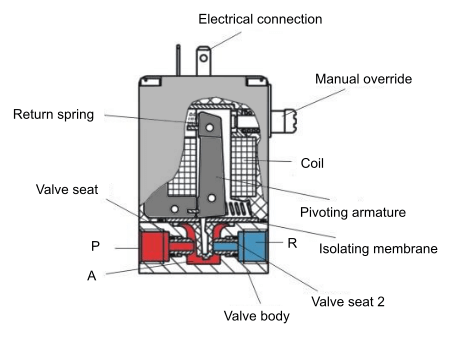 2/2-way Direct-acting Solenoid Toggle Valve