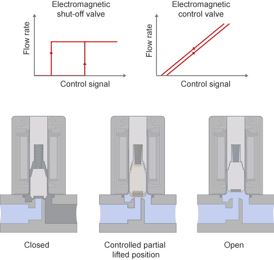 Functional Principle of direct-acting Solenoid Control Valves