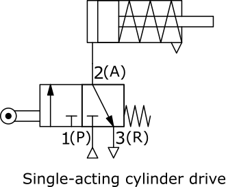Schematic representation of a single-acting cylinder drive with a 3/2-way valve
