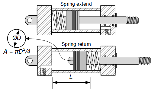 section view of a spring return and spring extend pneumatic cylinder