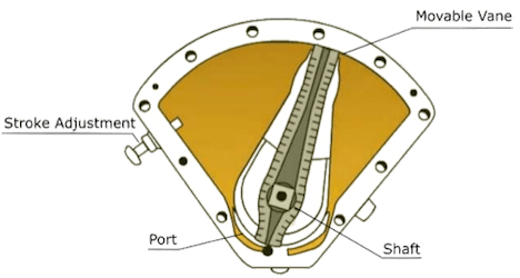 Inside of the chamber of a vane type actuator