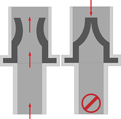 Duckbill check valve with flow orientation arrows