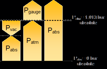 pressure definitions such as absolute pressure, gauge pressure, vacuum pressure