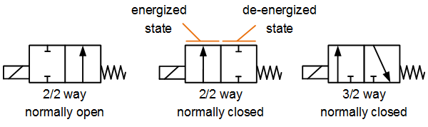 Symbols for frequently used valves