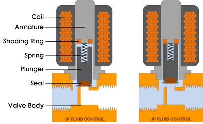 Schematical representation of a NC direct operated solenoid valve