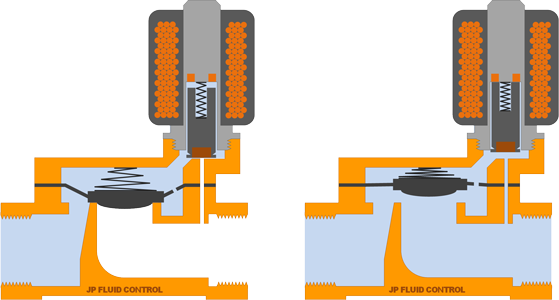 Schematical representation of a servo operated solenoid valve