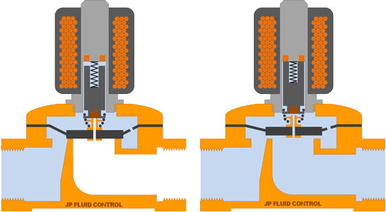 Schematical representation of semi-direct operated solenoid valves