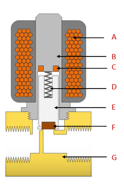 Components of a solenoid valve; coil (A); armature (B); shading ring (C); spring (D); plunger (E); seal (F); valve body (G)