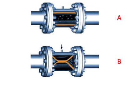 Operating principle of a pinch valve: Open position (A) and Closed Position (B)